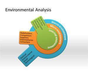 Environmental Analysis PowerPoint Template
