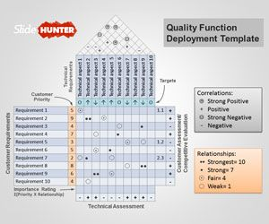 Quality Function Deployment PowerPoint Template