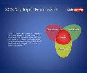 3C's Strategic Framework Template for PowerPoint