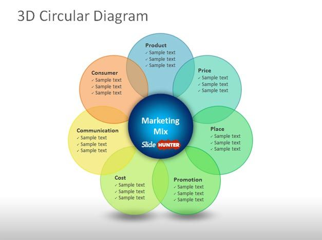 3D circular diagram marketing mix template for PowerPoint