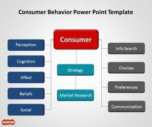 Consumer Behavior PowerPoint Template with Diagram