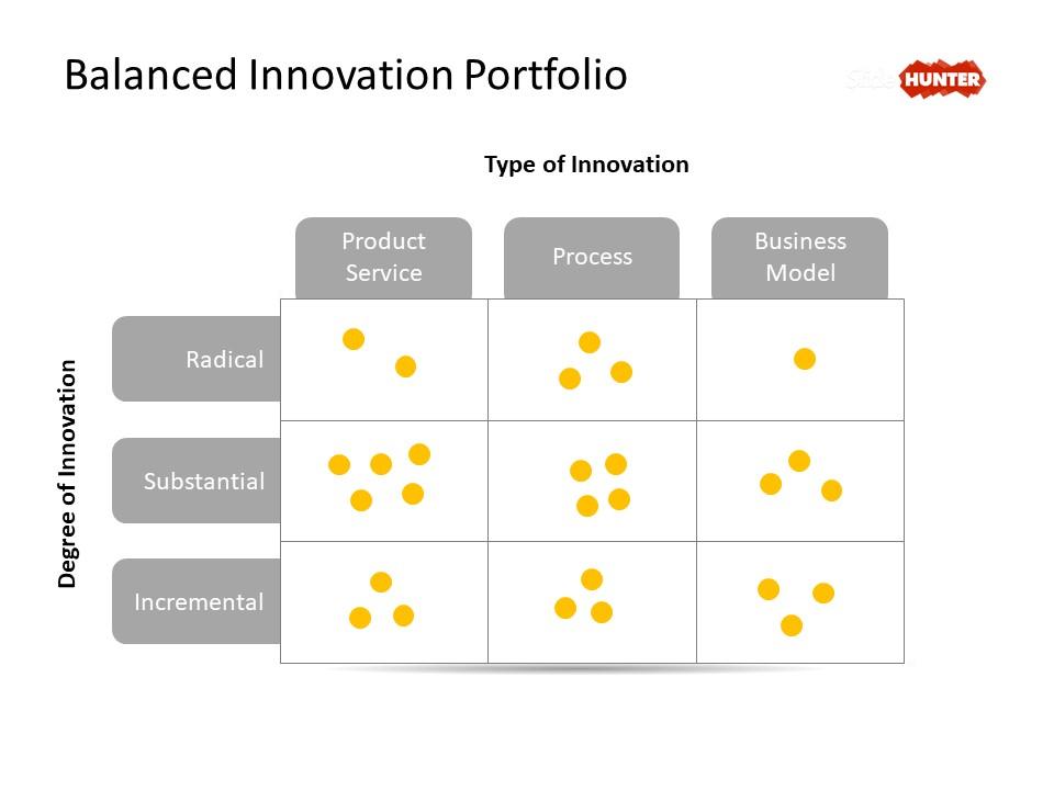 Balanced Innovation Portfolio diagram for presentations