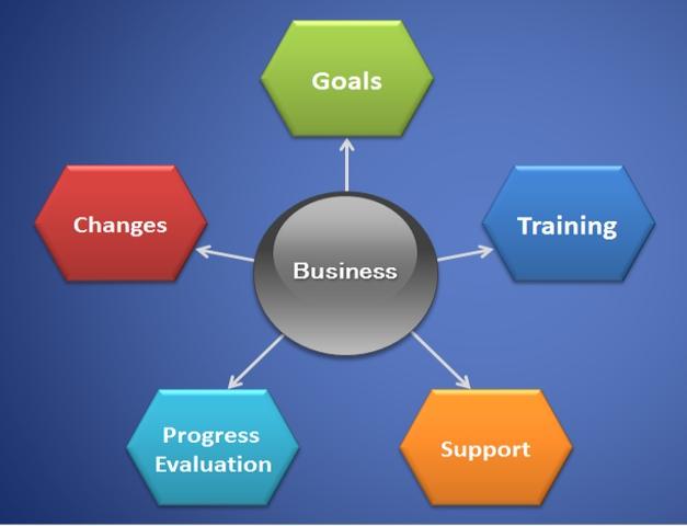 Effective Entrepreneur Business Model