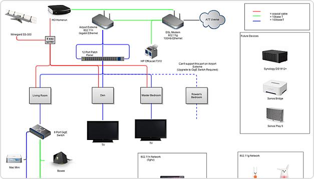 Gliffy network diagram
