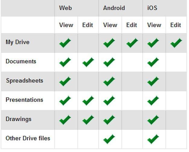 Limitations Of Google Drive Offline Access