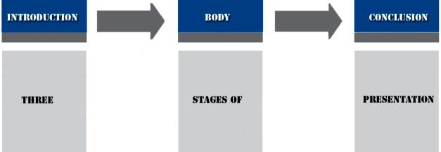 Three Stages Of Presentation