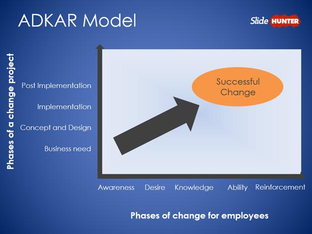 ADKAR Model PowerPoint Template