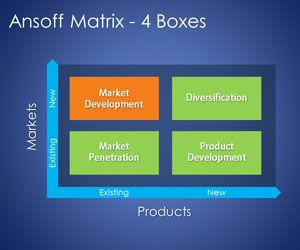 4 Boxes Ansoff Matrix Template for PowerPoint