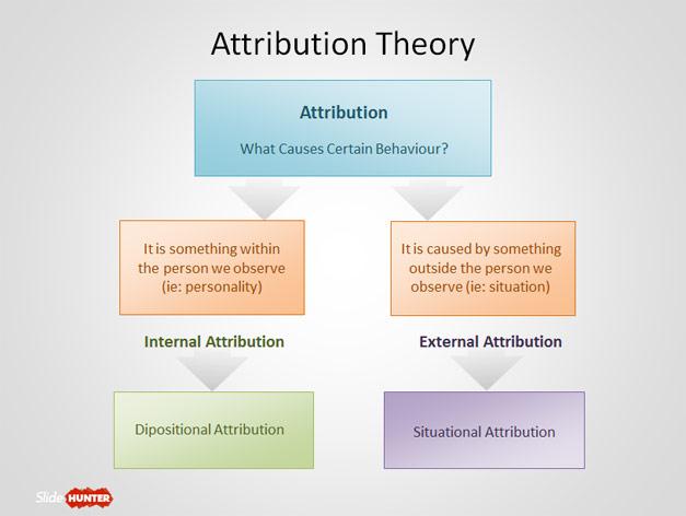 Attribution Theory Diagram