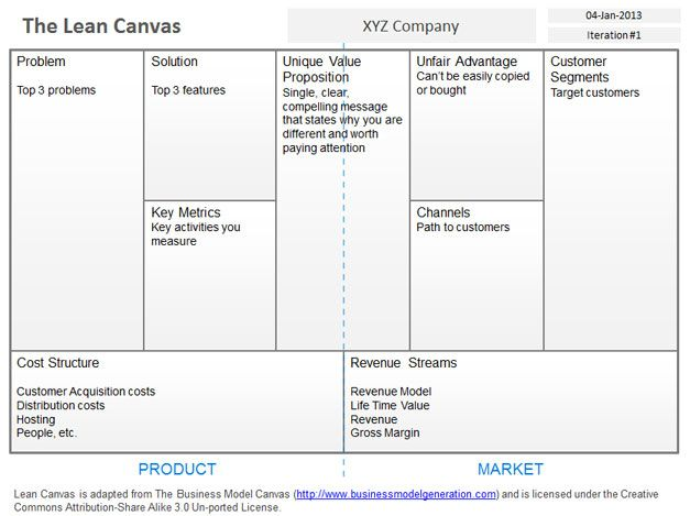 blank template lean canvas powerpoint