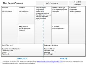 Blank Lean Canvas Template for PowerPoint