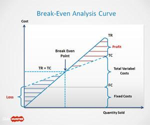 Break-Even Analysis Template for PowerPoint