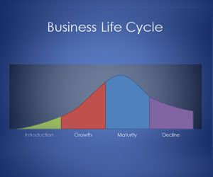 Plantilla PowerPoint de Ciclo de Vida de los Negocios