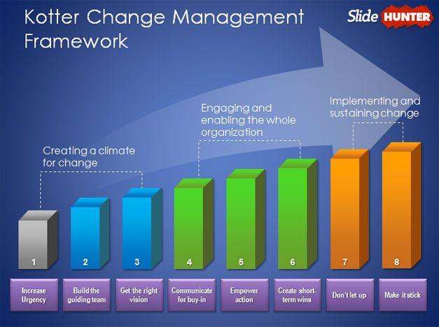 kottler change management model