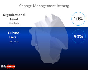 Change Management Iceberg Template for PowerPoint