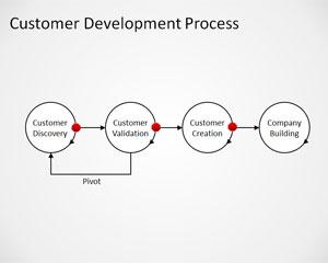 Customer Development Process PowerPoint Template