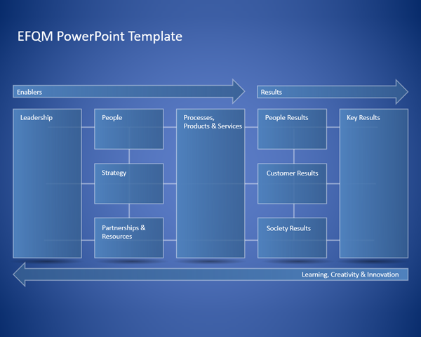 EFQM Excellence Model PowerPoint Template