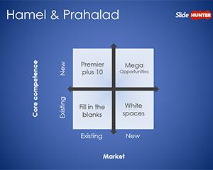 Hamel & Prahalad Core Competences PowerPoint Template
