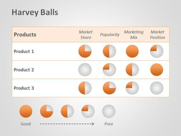 free harvey balls powerpoint template