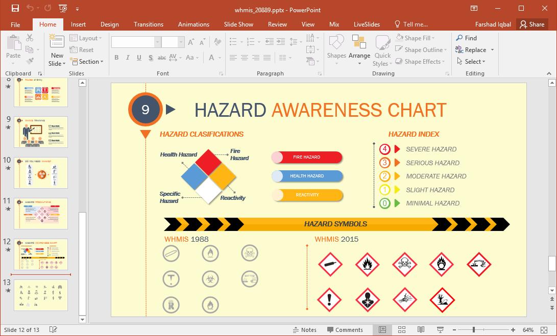 hazard chart