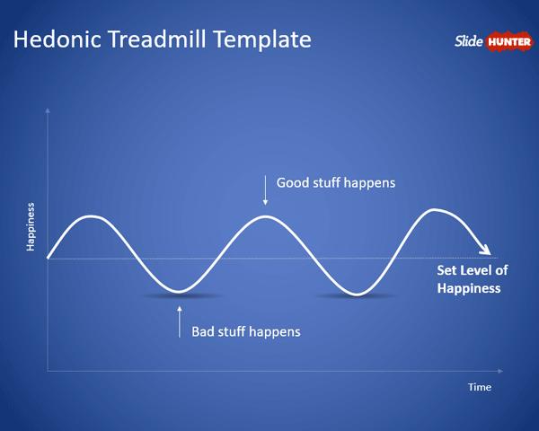 Hedonic Treadmill PowerPoint Template