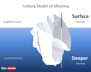 Iceberg Model of Meaning for PowerPoint