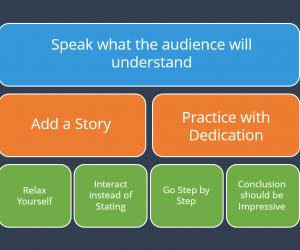 Improving Presentation Skills