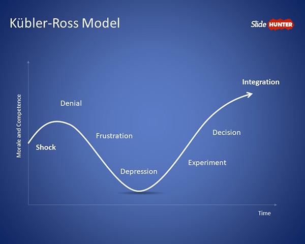 Kübler-Ross Model PowerPoint Template