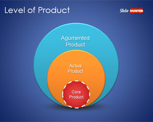 3 Level of Product Diagram for PowerPoint