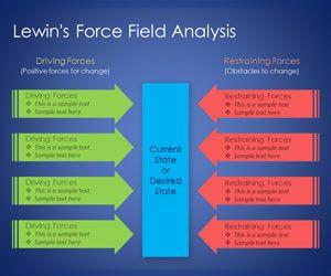Lewin's Force Field Analysis PowerPoint Template