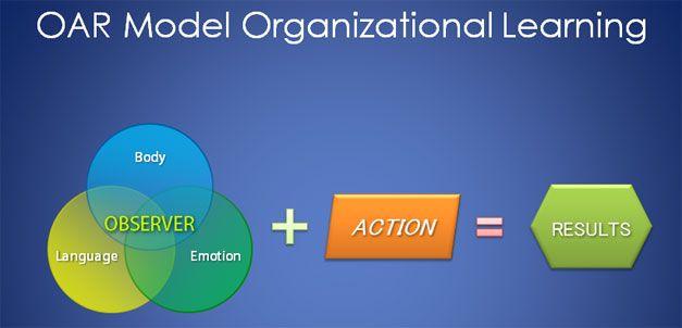 oam model venn diagram for powerpoint presentations
