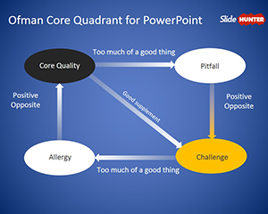 Ofman Core Quadrant PowerPoint Template