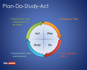 Free Plan Do Study Act PowerPoint Template