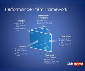 Performance Prism Framework Template for PowerPoint