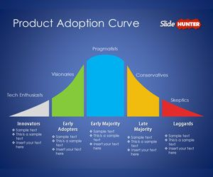 Product Adoption Curve PowerPoint Template