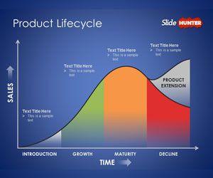Plantilla PowerPoint de Ciclo de Vida del Producto