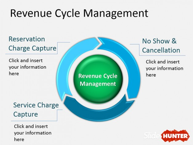 Revenue Management Cycle diagram for PowerPoint presentations