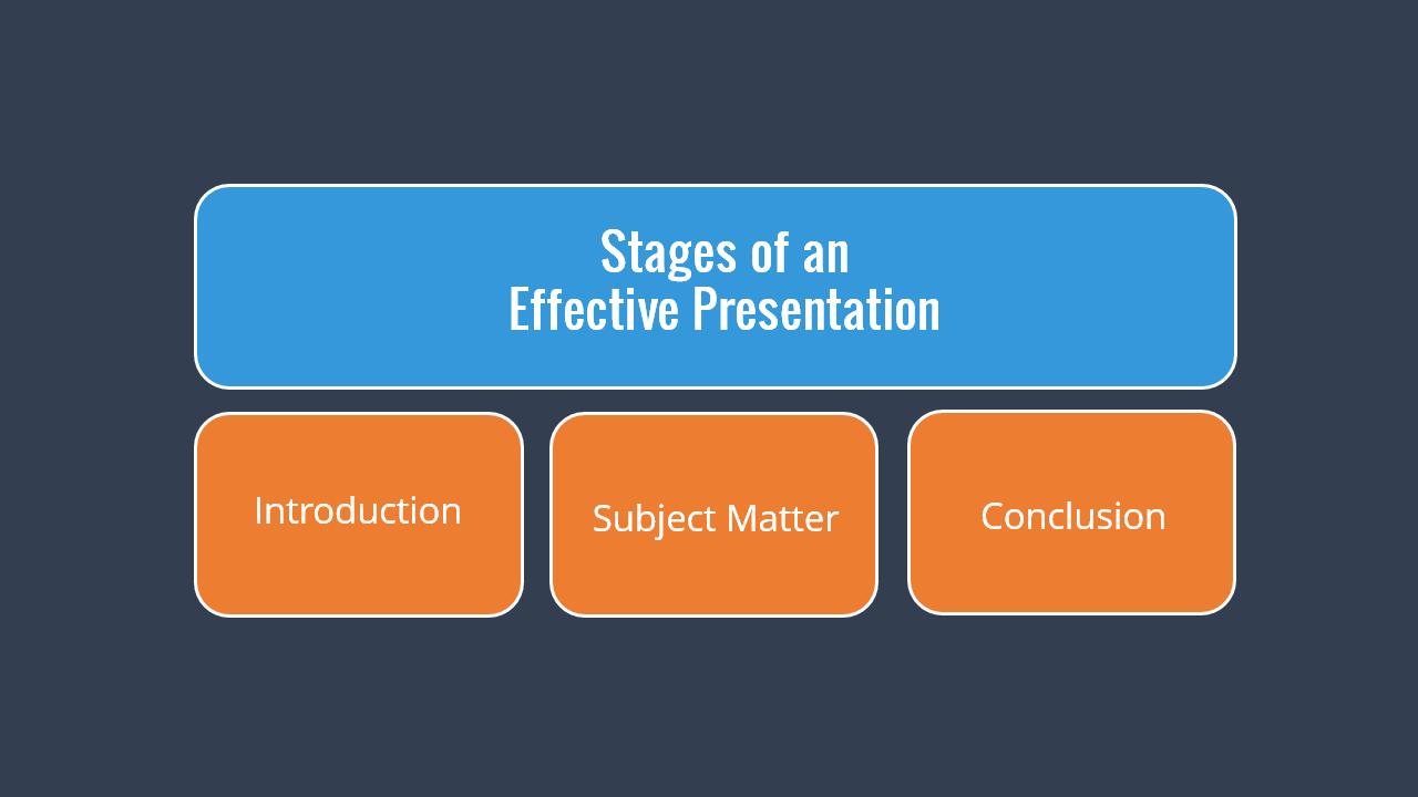 Stages of an Effective Presentation