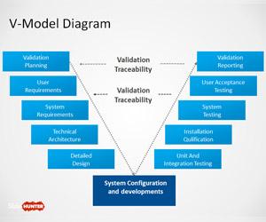 V-Model Diagram for PowerPoint