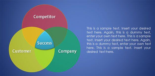 venn diagram example powerpoint 3c model