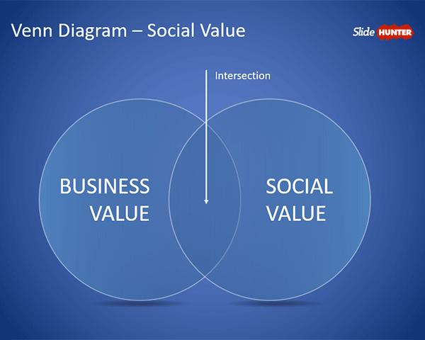 Venn Diagram Social Value for PowerPoint